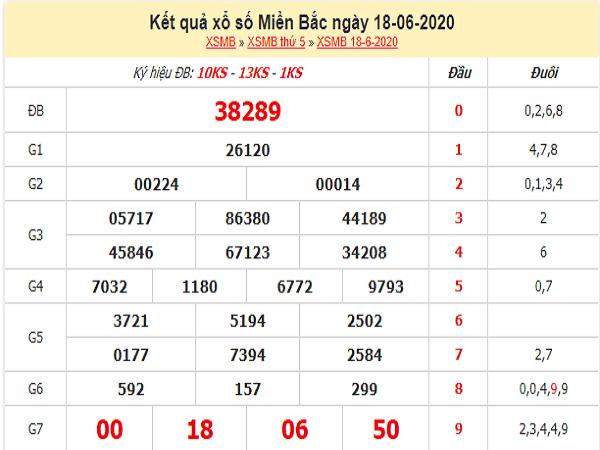 Con số may mắn chốt dự đoán KQXSMB- xổ số miền bắc ngày 19/06