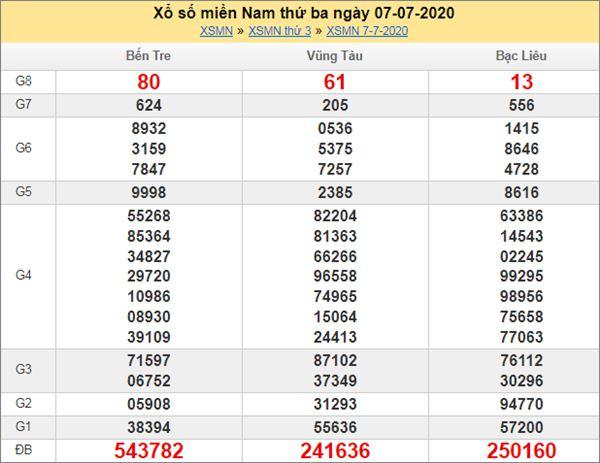 Dự đoán XSMN 14/7/2020 chốt KQXS miền Nam thứ 3
