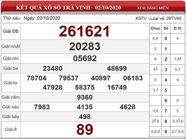 Dự đoán KQXSTV ngày 09/10/2020- xổ số trà vinh thứ 6