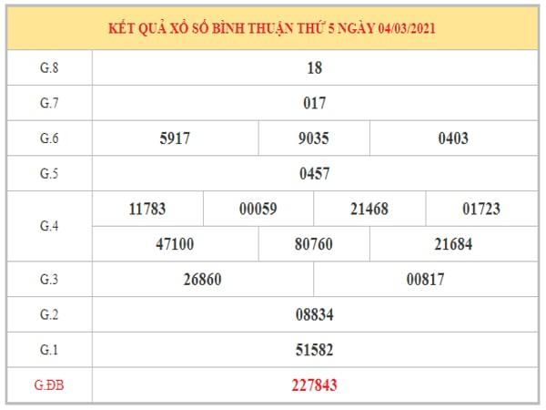 Dự đoán XSBT ngày 11/3/2021 dựa trên kết quả kỳ trước