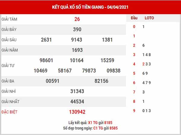 Dự đoán XSTG ngày 11/4/2021 - Dự đoán đài xổ số Tiền Giang chủ nhật