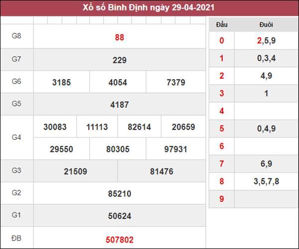 Dự đoán XSBDI 6/5/2021 chốt đầu đuôi giải đặc biệt Bình Định