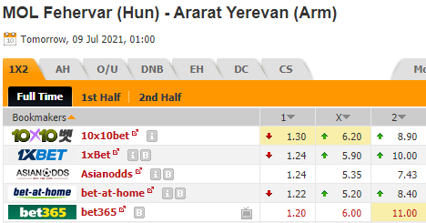 Kèo bóng đá giữa MOL Fehervar vs Ararat Yerevan