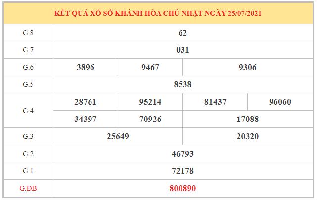 Dự đoán XSKH ngày 11/8/2021 dựa trên kết quả kì trước