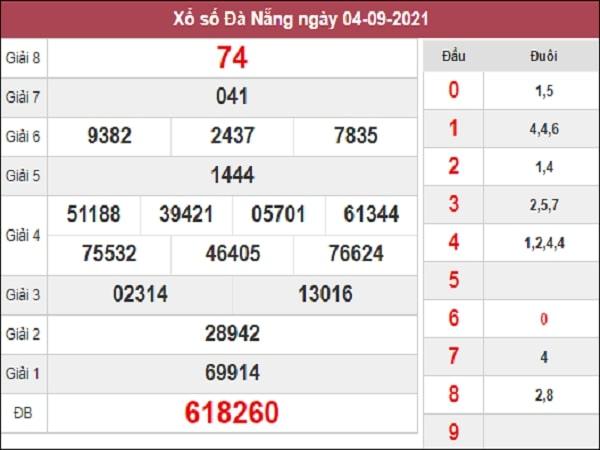 Nhận định XSDNG 08-09-2021